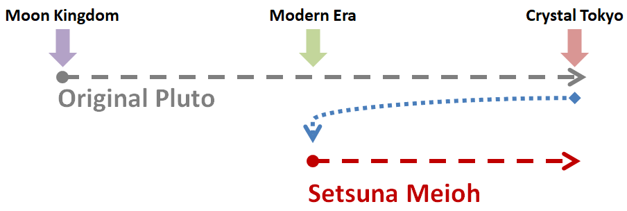 The Setsuna Paradox