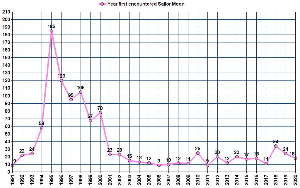 Year you joined the Sailor Moon fandom (click to enlarge)