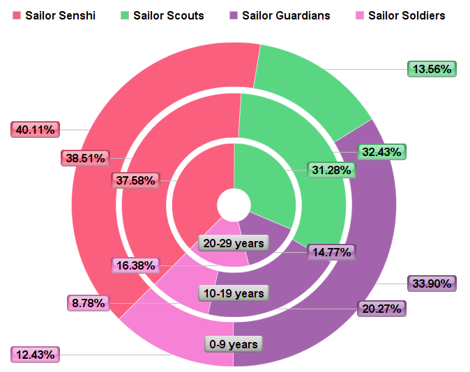 "Translation of ""Senshi"" (separated by years as a fan; click to enlarge)"